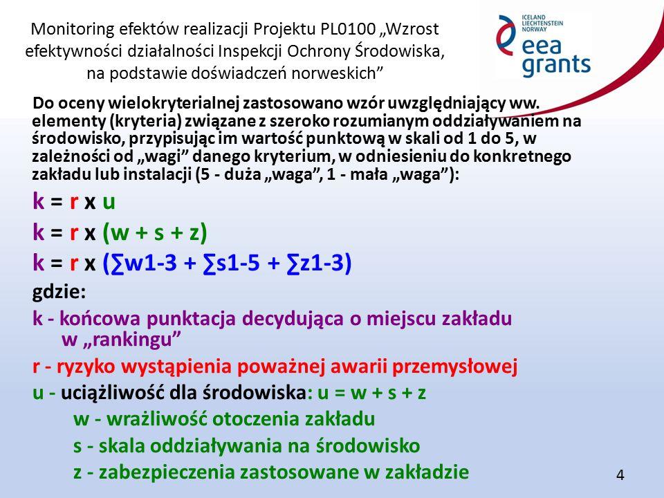 """Monitoring efektów realizacji Projektu PL0100 """"Wzrost efektywności działalności Inspekcji Ochrony Środowiska, na podstawie doświadczeń norweskich"""" 4 D"""