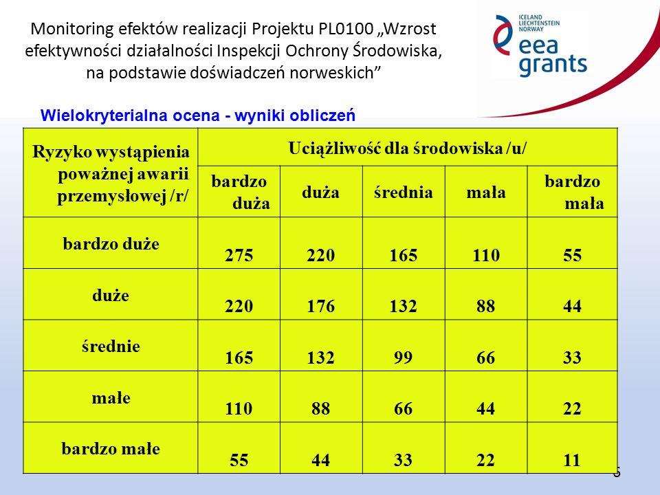 """Monitoring efektów realizacji Projektu PL0100 """"Wzrost efektywności działalności Inspekcji Ochrony Środowiska, na podstawie doświadczeń norweskich 6 Wielokryterialna ocena - wyniki obliczeń Ryzyko wystąpienia poważnej awarii przemysłowej /r/ Uciążliwość dla środowiska /u/ bardzo duża dużaśredniamała bardzo mała bardzo duże 27522016511055 duże 2201761328844 średnie 165132996633 małe 11088664422 bardzo małe 5544332211"""