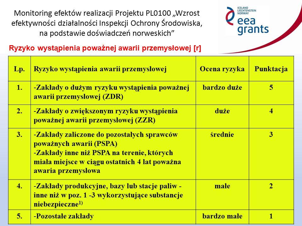 """Monitoring efektów realizacji Projektu PL0100 """"Wzrost efektywności działalności Inspekcji Ochrony Środowiska, na podstawie doświadczeń norweskich"""" 8 R"""