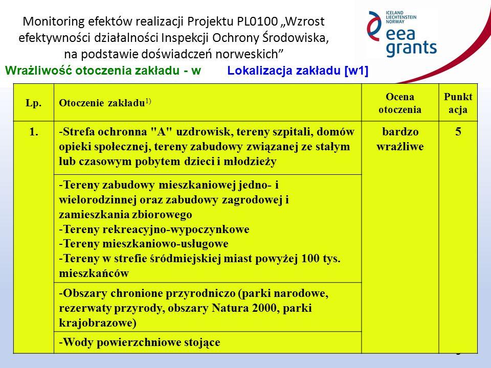 """Monitoring efektów realizacji Projektu PL0100 """"Wzrost efektywności działalności Inspekcji Ochrony Środowiska, na podstawie doświadczeń norweskich"""" 9 W"""