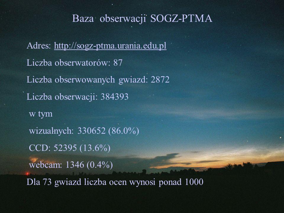 Baza obserwacji SOGZ-PTMA Przedział liczby ocen Liczba obserwatorów Liczba ocen% ocen 1-922 73 0.02 10-9926 956 0.28 100-99916 5176 1.49 1000-999913 52465 14.94 10000-99999 10289624 83.15 razem87384303100.00
