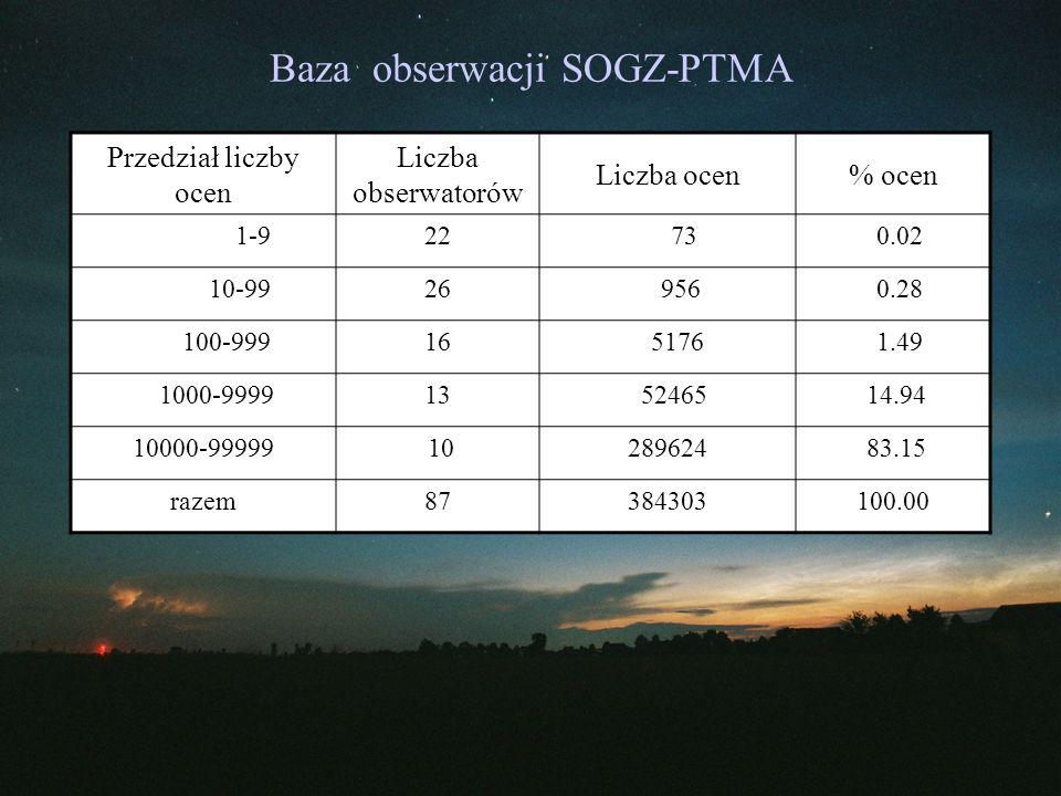 Baza obserwacji SOGZ-PTMA Przedział liczby ocen Liczba obserwatorów Liczba ocen% ocen 1-922 73 0.02 10-9926 956 0.28 100-99916 5176 1.49 1000-999913 5