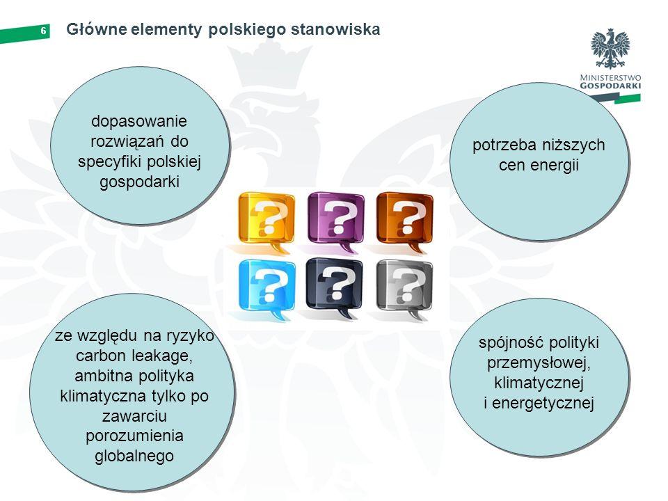6 Główne elementy polskiego stanowiska 6 dopasowanie rozwiązań do specyfiki polskiej gospodarki potrzeba niższych cen energii ze względu na ryzyko carbon leakage, ambitna polityka klimatyczna tylko po zawarciu porozumienia globalnego spójność polityki przemysłowej, klimatycznej i energetycznej