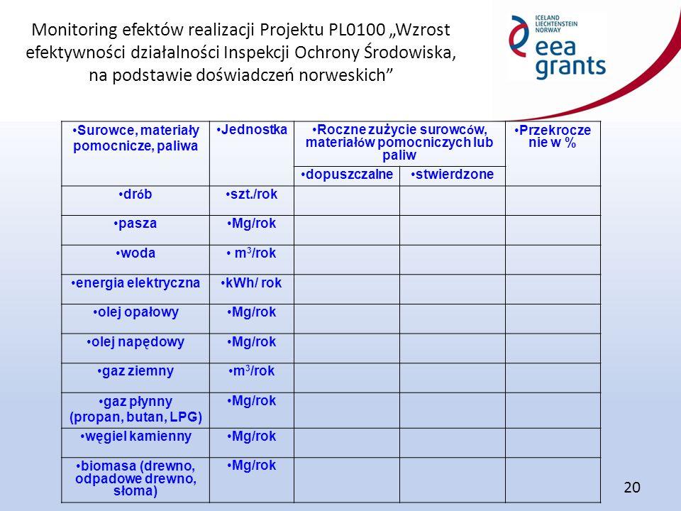 """Monitoring efektów realizacji Projektu PL0100 """"Wzrost efektywności działalności Inspekcji Ochrony Środowiska, na podstawie doświadczeń norweskich 20 Surowce, materiały pomocnicze, paliwa Jednostka Roczne zużycie surowc ó w, materiał ó w pomocniczych lub paliw Przekrocze nie w % dopuszczalnestwierdzone dr ó b szt./rok paszaMg/rok woda m 3 /rok energia elektrycznakWh/ rok olej opałowyMg/rok olej napędowyMg/rok gaz ziemnym 3 /rok gaz płynny (propan, butan, LPG) Mg/rok węgiel kamiennyMg/rok biomasa (drewno, odpadowe drewno, słoma) Mg/rok"""