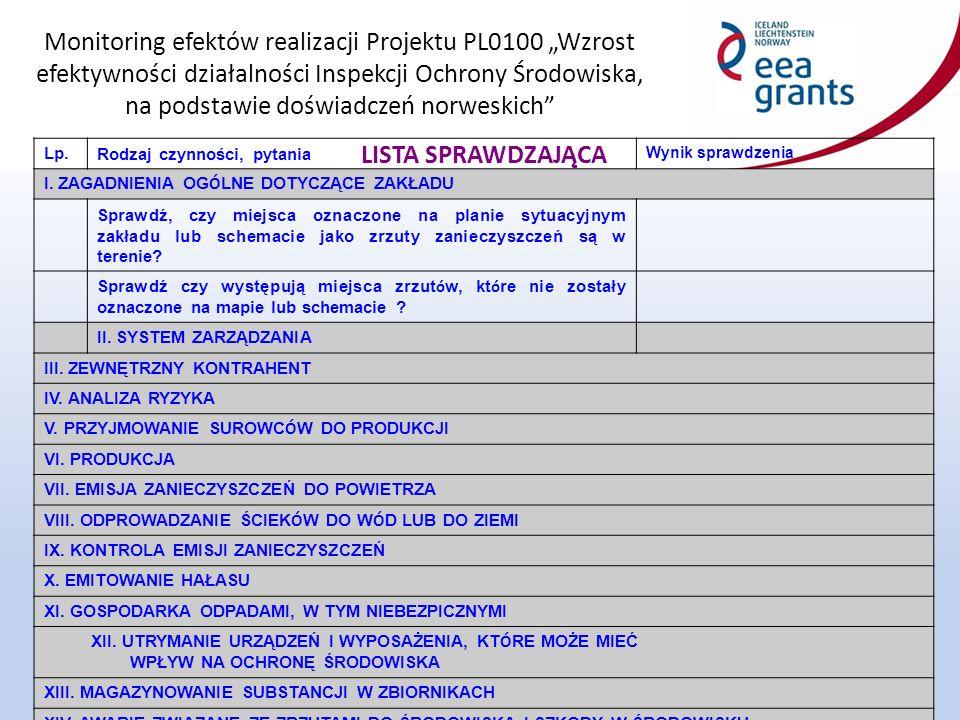 """Monitoring efektów realizacji Projektu PL0100 """"Wzrost efektywności działalności Inspekcji Ochrony Środowiska, na podstawie doświadczeń norweskich 46 LISTA SPRAWDZAJĄCA Lp.Rodzaj czynności, pytania Wynik sprawdzenia I."""