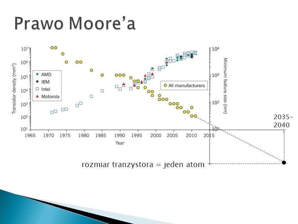 rozmiar tranzystora = jeden atom 2035- 2040