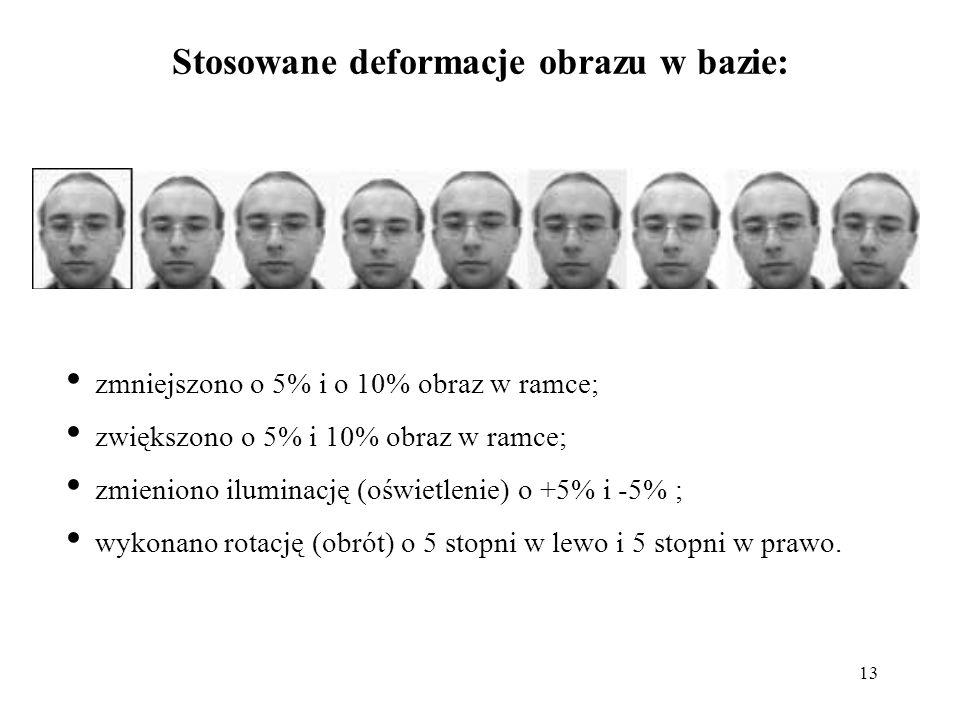 13 Stosowane deformacje obrazu w bazie: zmniejszono o 5% i o 10% obraz w ramce; zwiększono o 5% i 10% obraz w ramce; zmieniono iluminację (oświetlenie) o +5% i -5% ; wykonano rotację (obrót) o 5 stopni w lewo i 5 stopni w prawo.