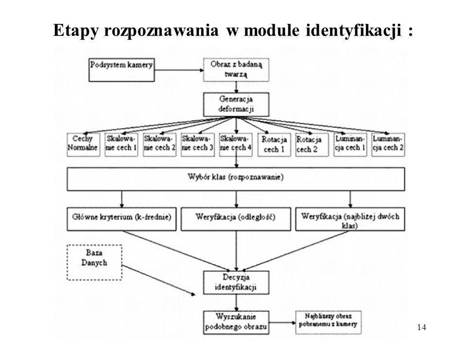 14 Etapy rozpoznawania w module identyfikacji :
