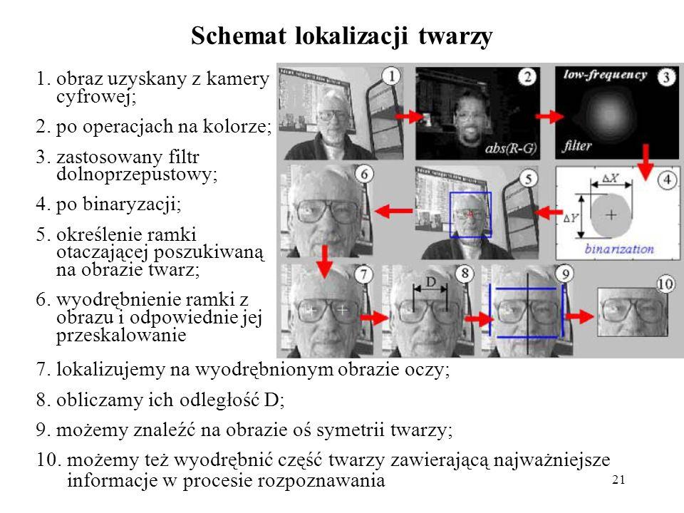 21 Schemat lokalizacji twarzy 1.obraz uzyskany z kamery cyfrowej; 2.po operacjach na kolorze; 3.zastosowany filtr dolnoprzepustowy; 4.po binaryzacji; 5.określenie ramki otaczającej poszukiwaną na obrazie twarz; 6.wyodrębnienie ramki z obrazu i odpowiednie jej przeskalowanie 7.lokalizujemy na wyodrębnionym obrazie oczy; 8.obliczamy ich odległość D; 9.możemy znaleźć na obrazie oś symetrii twarzy; 10.