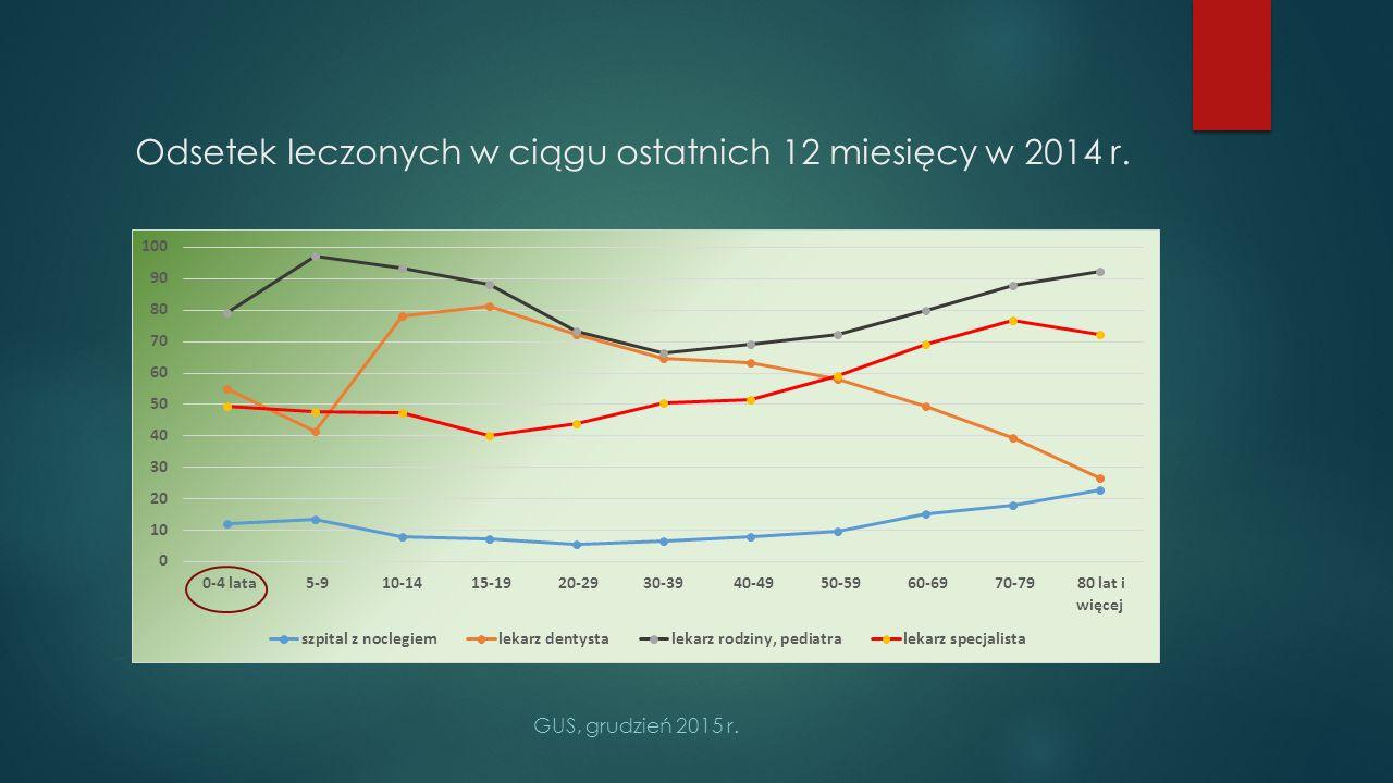 Odsetek leczonych w ciągu ostatnich 12 miesięcy w 2014 r. GUS, grudzień 2015 r.