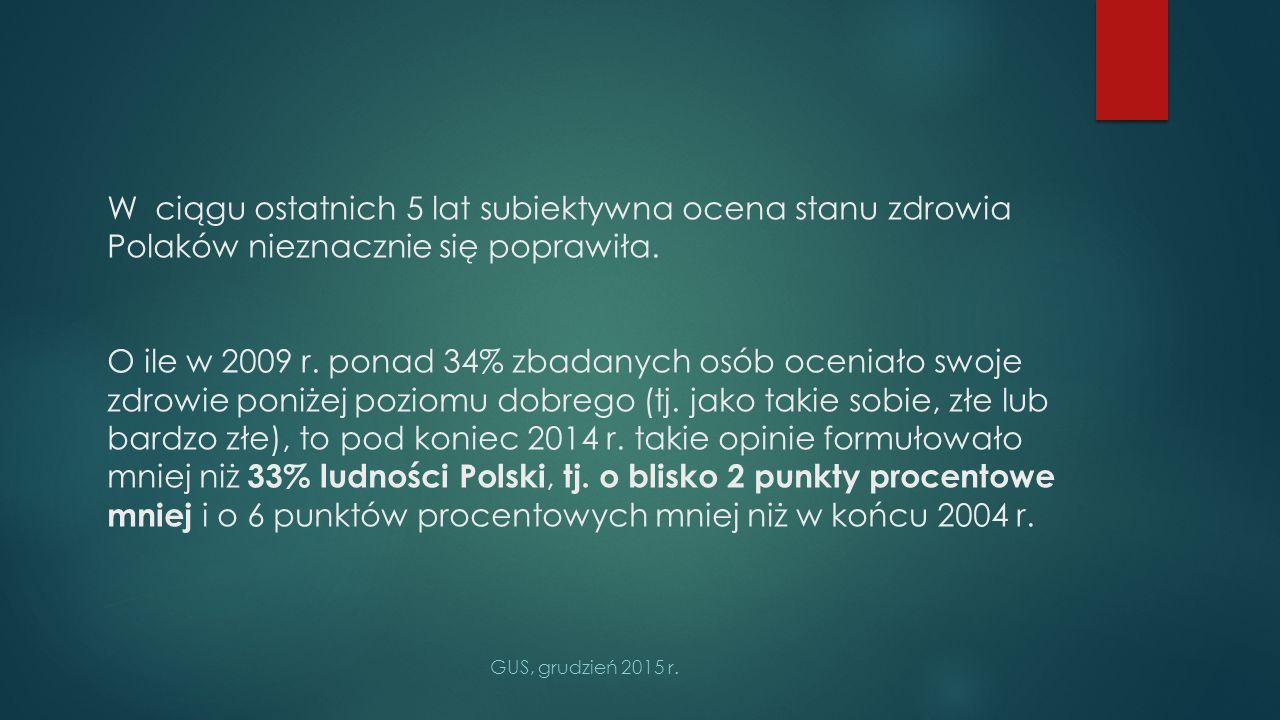 W ciągu ostatnich 5 lat subiektywna ocena stanu zdrowia Polaków nieznacznie się poprawiła.