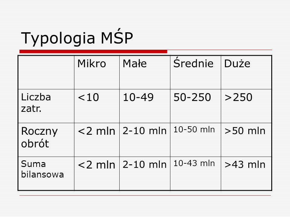 Typologia MŚP MikroMałeŚrednieDuże Liczba zatr.