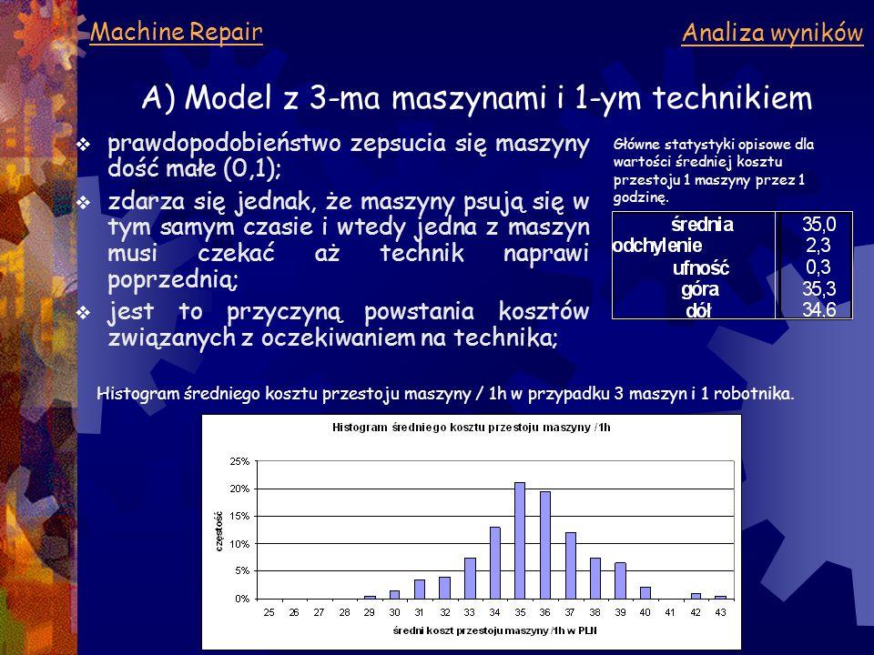 Machine Repair Analiza wyników  prawdopodobieństwo zepsucia się maszyny dość małe (0,1);  zdarza się jednak, że maszyny psują się w tym samym czasie i wtedy jedna z maszyn musi czekać aż technik naprawi poprzednią;  jest to przyczyną powstania kosztów związanych z oczekiwaniem na technika; A) Model z 3-ma maszynami i 1-ym technikiem Histogram średniego kosztu przestoju maszyny / 1h w przypadku 3 maszyn i 1 robotnika.