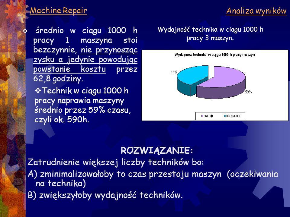 Machine Repair Analiza wyników  średnio w ciągu 1000 h pracy 1 maszyna stoi bezczynnie, nie przynosząc zysku a jedynie powodując powstanie kosztu prz