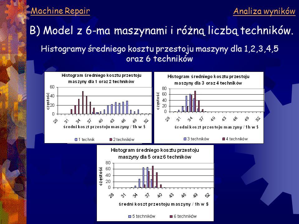 Machine Repair Analiza wyników B) Model z 6-ma maszynami i różną liczbą techników. Histogramy średniego kosztu przestoju maszyny dla 1,2,3,4,5 oraz 6