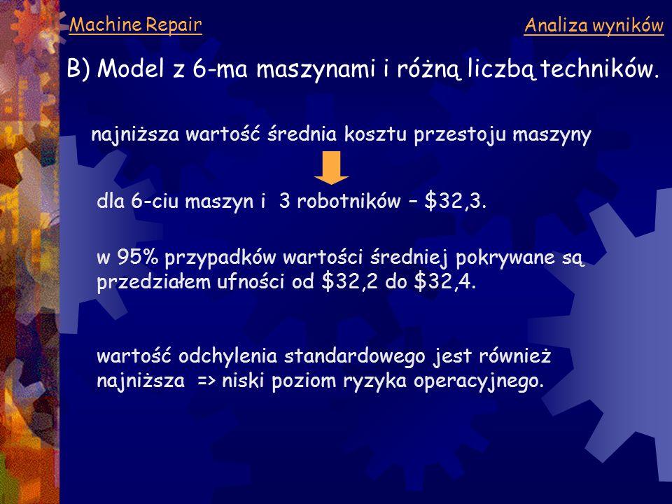Machine Repair Analiza wyników B) Model z 6-ma maszynami i różną liczbą techników. najniższa wartość średnia kosztu przestoju maszyny w 95% przypadków