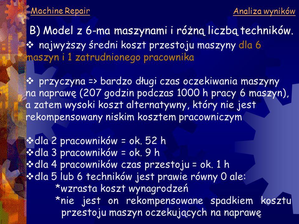 Machine Repair Analiza wyników B) Model z 6-ma maszynami i różną liczbą techników.  najwyższy średni koszt przestoju maszyny dla 6 maszyn i 1 zatrudn