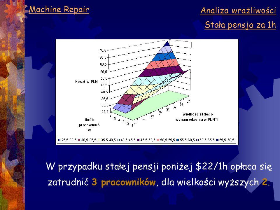Machine Repair Analiza wrażliwości Stała pensja za 1h W przypadku stałej pensji poniżej $22/1h opłaca się zatrudnić 3 pracowników, dla wielkości wyższ