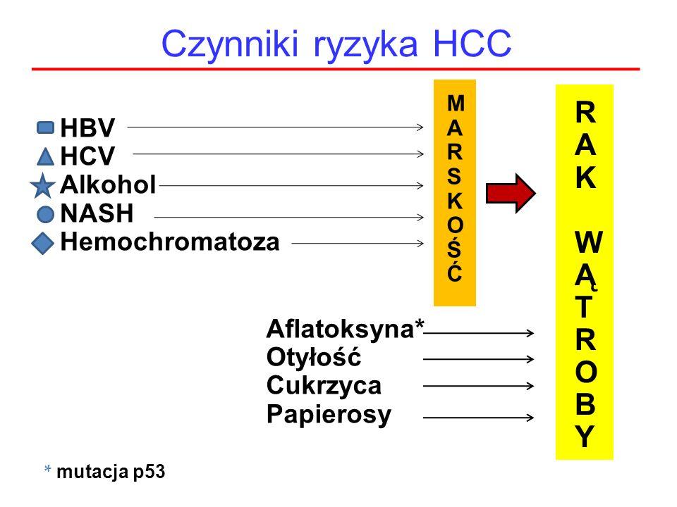 Czynniki ryzyka HCC HBV HCV Alkohol NASH Hemochromatoza Aflatoksyna* Otyłość Cukrzyca Papierosy MARSKOŚĆMARSKOŚĆ RAK WĄTROBYRAK WĄTROBY * mutacja p53