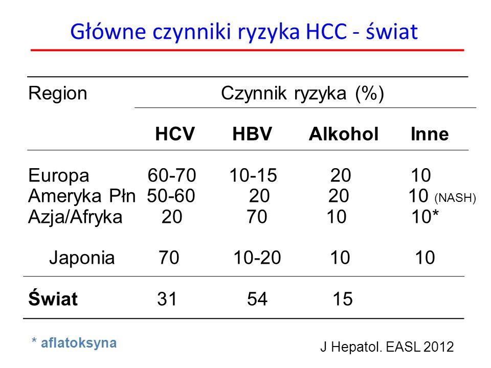 Główne czynniki ryzyka HCC - świat Region Czynnik ryzyka (%) HCV HBV Alkohol Inne Europa 60-70 10-15 20 10 Ameryka Płn 50-60 20 20 10 (NASH) Azja/Afry