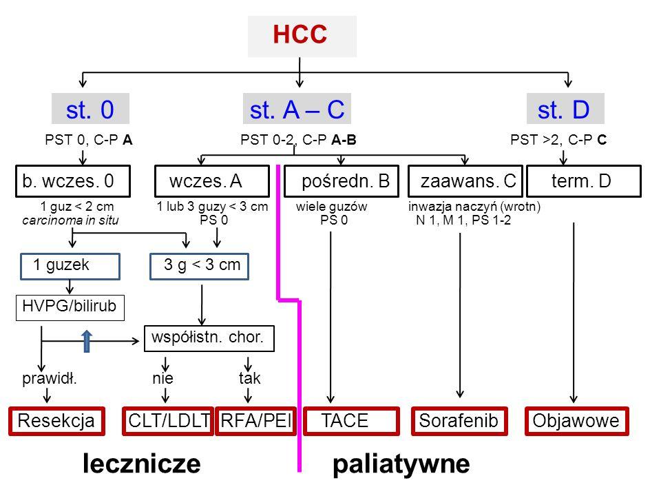 HCC st. 0 st. A – C st. D PST 0, C-P A PST 0-2, C-P A-B PST >2, C-P C b. wczes. 0 wczes. A pośredn. B zaawans. C term. D 1 guz < 2 cm 1 lub 3 guzy < 3