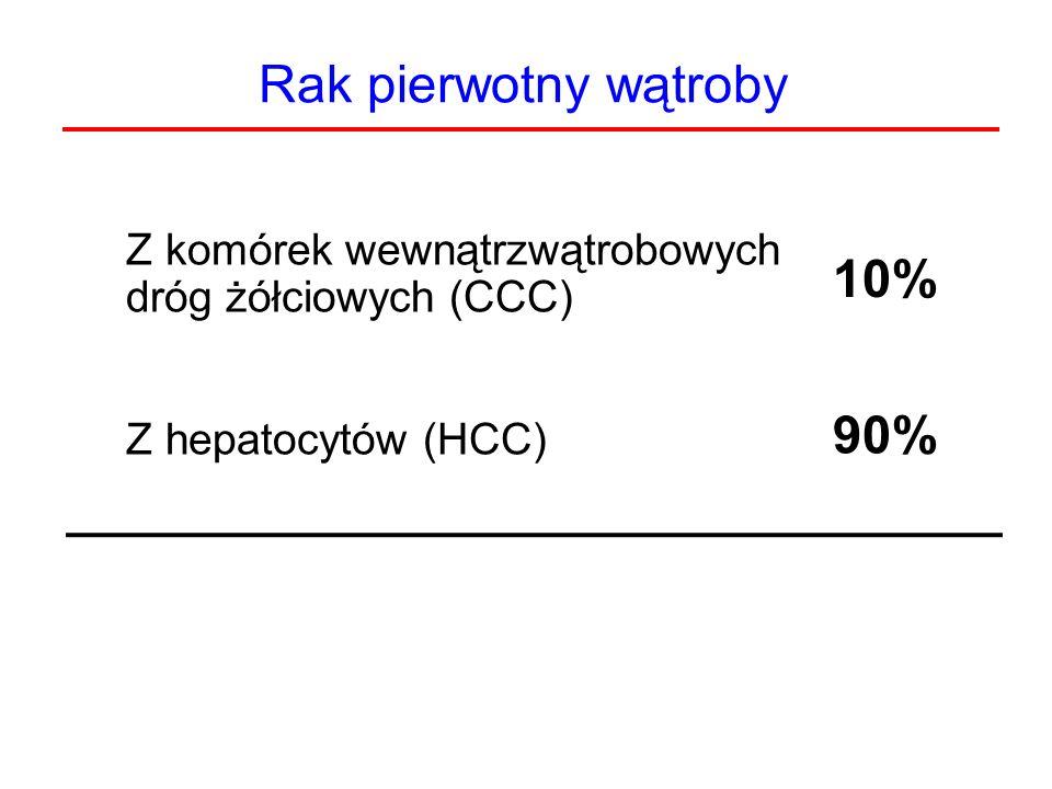 Rak pierwotny wątroby Z komórek wewnątrzwątrobowych dróg żółciowych (CCC) Z hepatocytów (HCC) 10% 90%