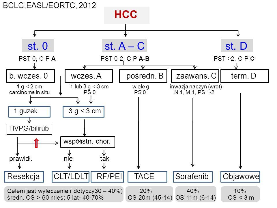 HCC st. 0 st. A – C st. D PST 0, C-P A PST 0-2, C-P A-B PST >2, C-P C b. wczes. 0 wczes. A pośredn. B zaawans. C term. D 1 g < 2 cm 1 lub 3 g < 3 cm w