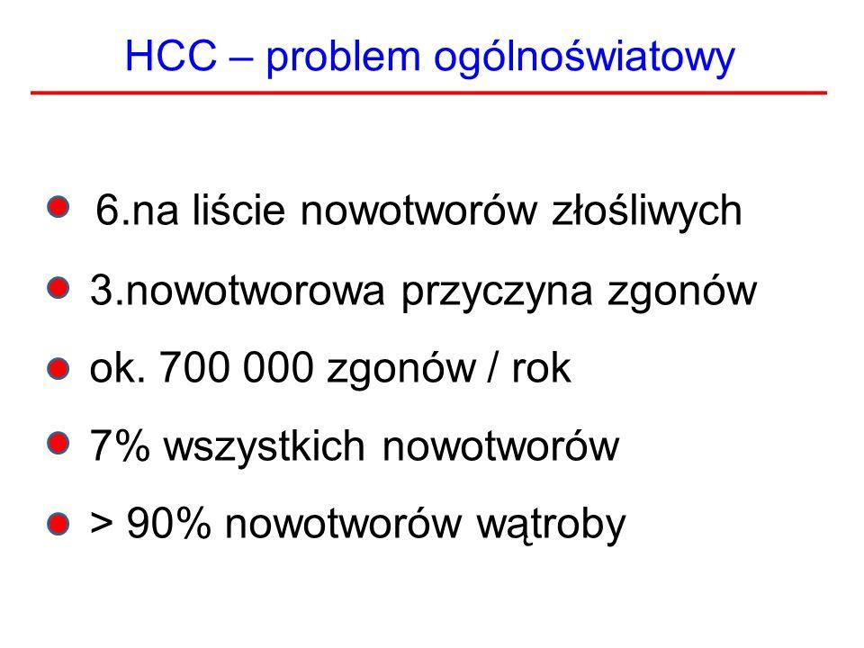 HCC – problem ogólnoświatowy 6.na liście nowotworów złośliwych 3.nowotworowa przyczyna zgonów ok. 700 000 zgonów / rok 7% wszystkich nowotworów > 90%