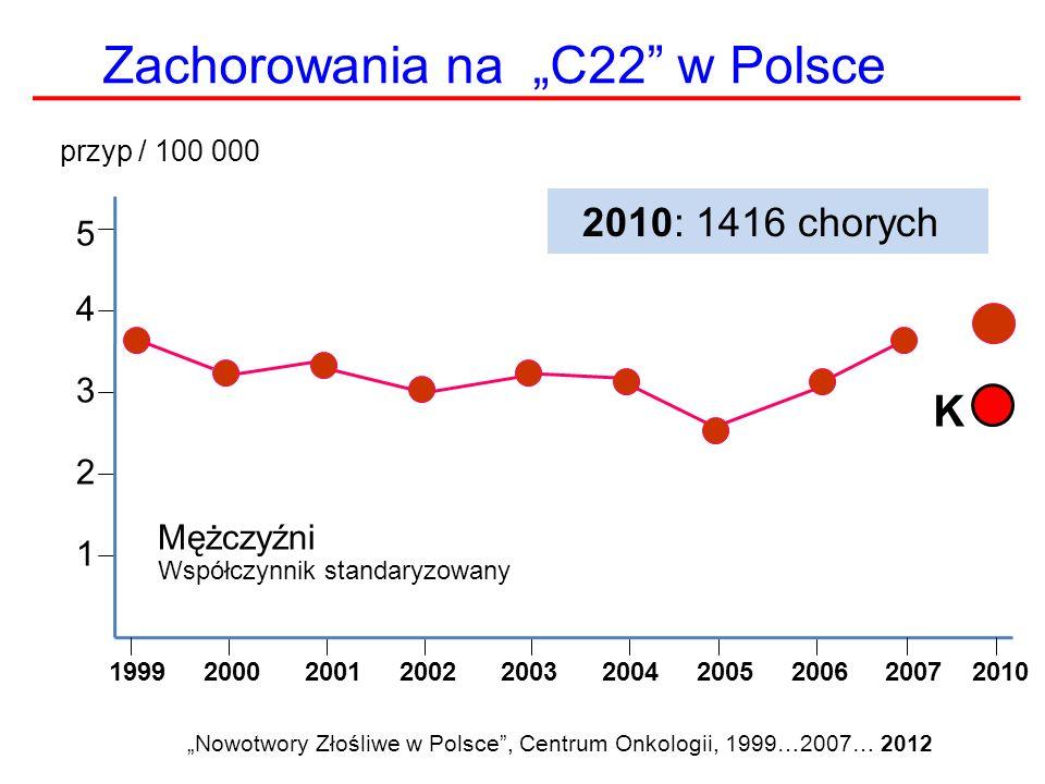 """HCC w Polsce RokZachorowalnośćLiczba ZgonówRozpoznanie histopatologiczne (%) 1999838103024 200078899329 2001817104235 2002741101439 2003813104734 2004755102737 200566092148 2006800104546 200770499549 200869799357 Mężczyźni http://epp.eurostat.ec.europa/tgm/ (pobrano 28.12.2010), """"Nowotwory złośliwe w Polsce, 2007,2008, COI, Warszawa"""