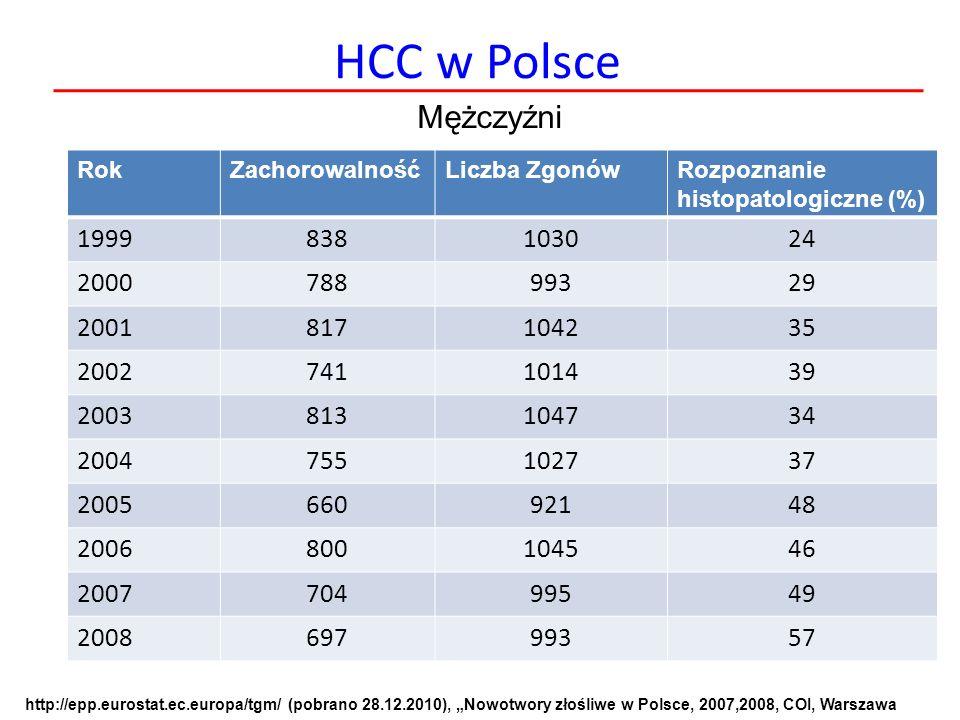 HCC w Polsce RokZachorowalnośćLiczba ZgonówRozpoznanie histopatologiczne (%) 1999838103024 200078899329 2001817104235 2002741101439 2003813104734 2004