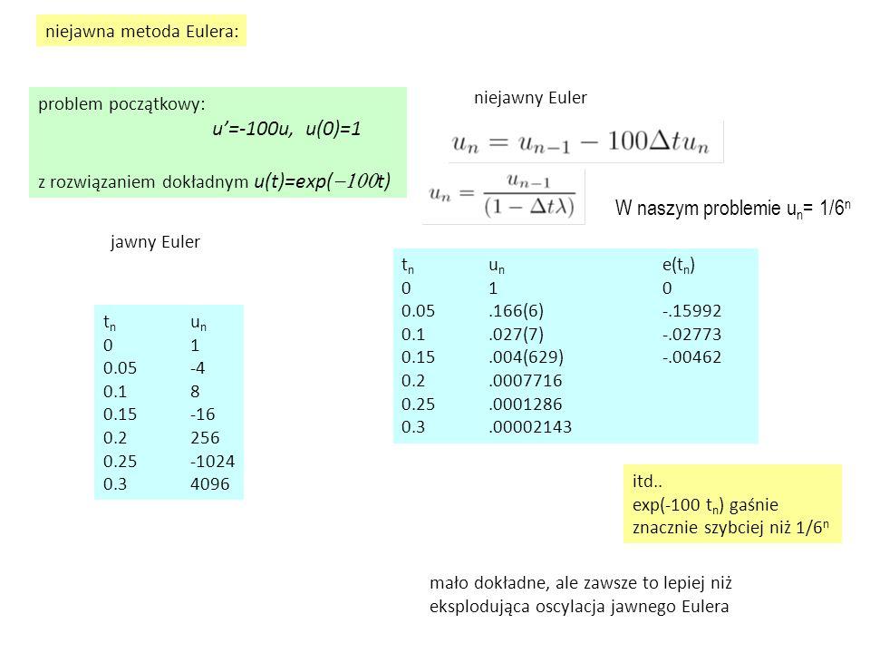 niejawna metoda Eulera: region bezwzględnej stabilności  t Re( )  t Im ( ) 1 rejon bezwzględnej stabilności: dopełnienie pustego koła o środku w (1,0) i promieniu 1