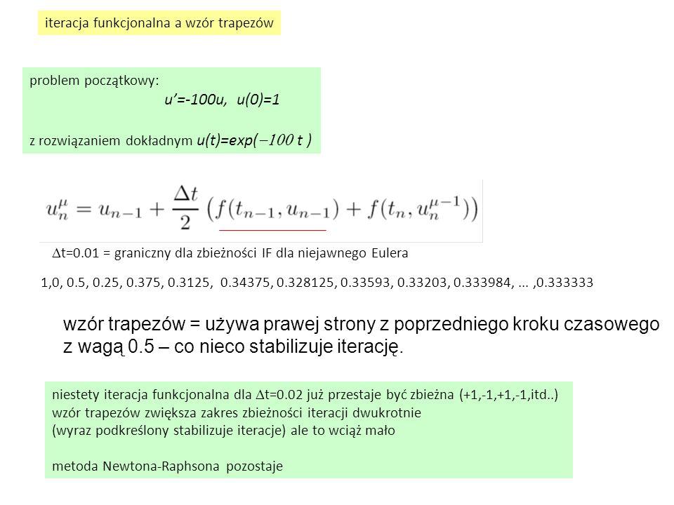 problem początkowy: u'=-100u, u(0)=1 z rozwiązaniem dokładnym u(t)=exp(  t ) iteracja funkcjonalna a wzór trapezów  t=0.01 = graniczny dla zbież