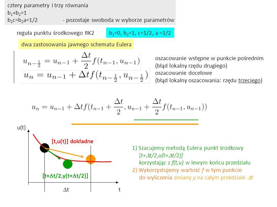 cztery parametry i trzy równania b 1 +b 2 =1 b 2 c=b 2 a=1/2- pozostaje swoboda w wyborze parametrów reguła punktu środkowego RK2 t u(t) tt [t,u(t)]