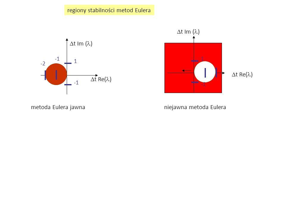 niejawny schemat Eulera z metodą Newtona-Raphsona, zastosowanie problem początkowy: u'=-100u, u(0)=1 z rozwiązaniem dokładnym u(t)=exp(  t) kolejne przybliżenia:  t=0.05 (jawny Euler stabilny bezwzględnie dla  t <0.02) 1, 0.1666677, 0.1666677 zbieżność w jednej iteracji - F jest liniowa w u Wniosek: dla liniowych f liniowe jest również F wtedy iteracja Newtona zbiega się w jednej iteracji niezależnie od wielkości  t zakres zbieżności: w praktyce  t znacznie większy niż w iteracji funkcjonalnej ale: niedostępne proste oszacowane przedziału zbieżności w praktyce iteracja Newtona – szybsza i szerzej zbieżna niż iteracja funkcjonalna