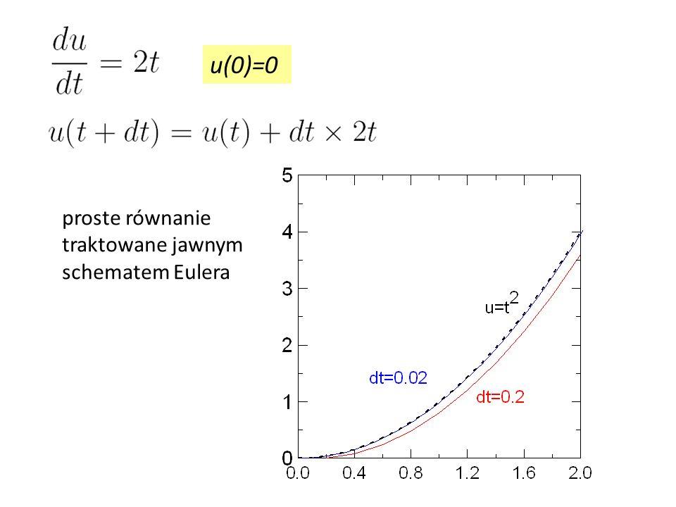 u(0)=0 proste równanie traktowane jawnym schematem Eulera