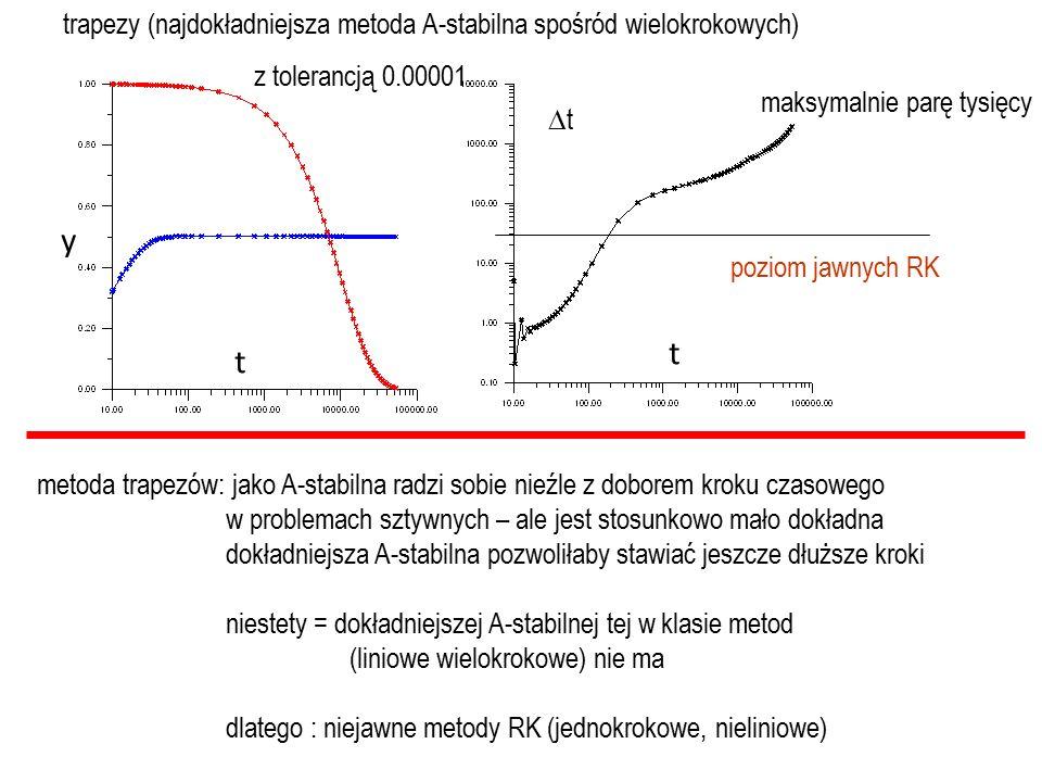 trapezy (najdokładniejsza metoda A-stabilna spośród wielokrokowych) tt maksymalnie parę tysięcy metoda trapezów: jako A-stabilna radzi sobie nieźle z doborem kroku czasowego w problemach sztywnych – ale jest stosunkowo mało dokładna dokładniejsza A-stabilna pozwoliłaby stawiać jeszcze dłuższe kroki niestety = dokładniejszej A-stabilnej tej w klasie metod (liniowe wielokrokowe) nie ma dlatego : niejawne metody RK (jednokrokowe, nieliniowe) poziom jawnych RK t y t z tolerancją 0.00001