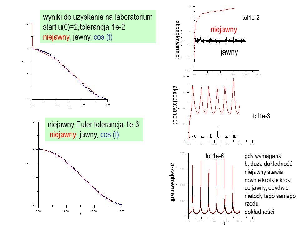 wyniki do uzyskania na laboratorium start u(0)=2,tolerancja 1e-2 niejawny, jawny, cos (t) niejawny jawny t niejawny Euler tolerancja 1e-3 niejawny, jawny, cos (t) tol1e-2 tol1e-3 tol 1e-6 akceptowane dt gdy wymagana b.