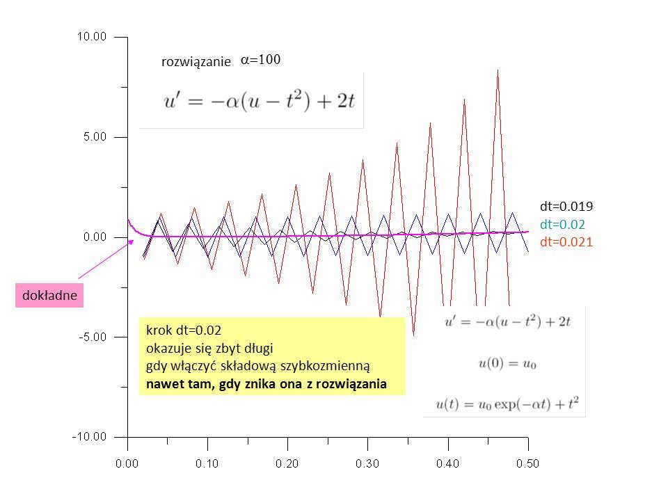rozwiązanie dokładne dt=0.019 dt=0.02 dt=0.021  część szybkozmienna gaśnie szybko, ale w schemacie jawnym Eulera nakłada ograniczenie na krok czasowy : u'=-  u  =100  dt<0.02, gdy szybkozmienna składowa zaniknie dt jest bardzo mały w porównaniu do skali zmienności u(t)