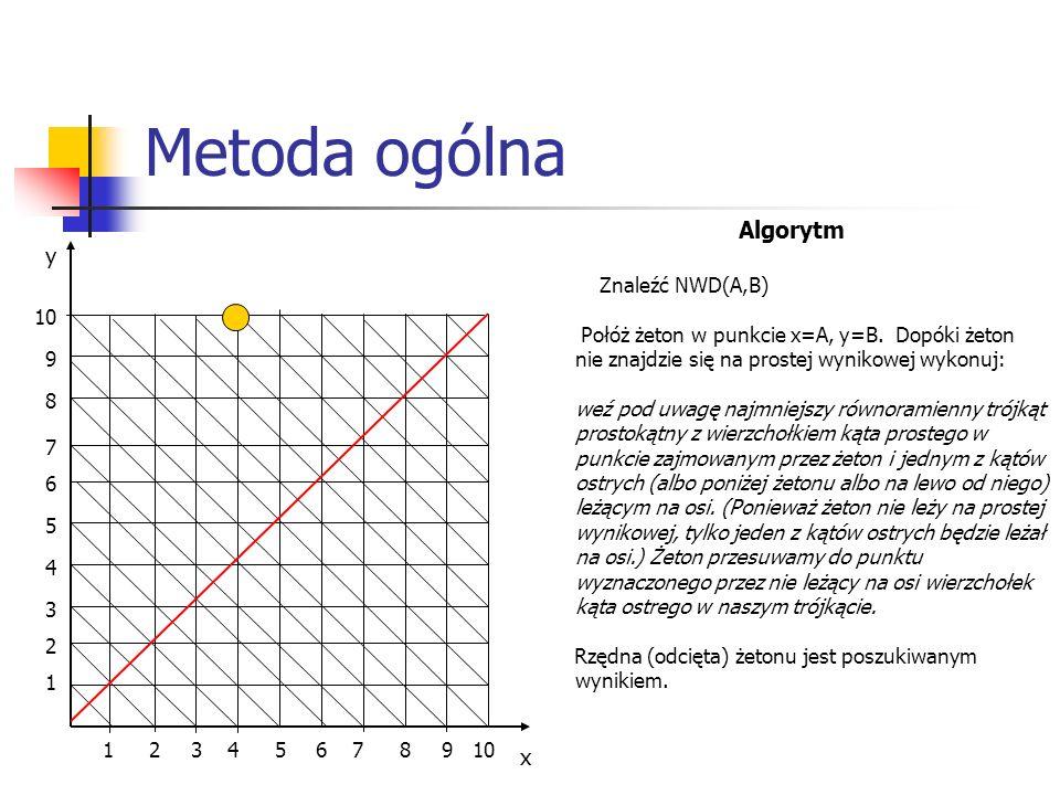 Metoda ogólna x y 1 1 2 2 3 34 4 5 5 6 6 7 8 879 9 10 Algorytm Znaleźć NWD(A,B) Połóż żeton w punkcie x=A, y=B. Dopóki żeton nie znajdzie się na prost