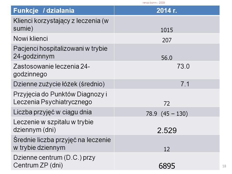 18 Funkcje / działania2014 r. Klienci korzystający z leczenia (w sumie) 1015 Nowi klienci 207 Pacjenci hospitalizowani w trybie 24-godzinnym 56.0 Zast
