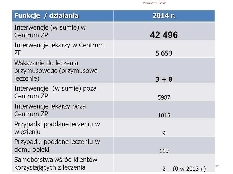 19 Funkcje / działania 2014 r. Interwencje (w sumie) w Centrum ZP 42 496 Interwencje lekarzy w Centrum ZP 5 653 Wskazanie do leczenia przymusowego (pr