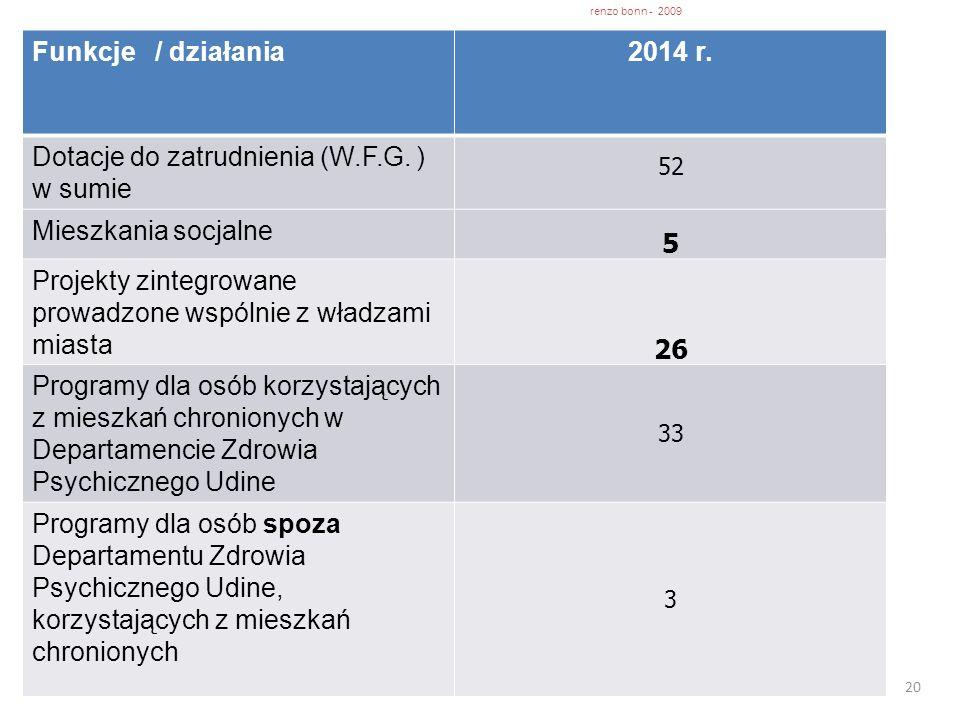 20 Funkcje / działania2014 r. Dotacje do zatrudnienia (W.F.G. ) w sumie 52 Mieszkania socjalne 5 Projekty zintegrowane prowadzone wspólnie z władzami