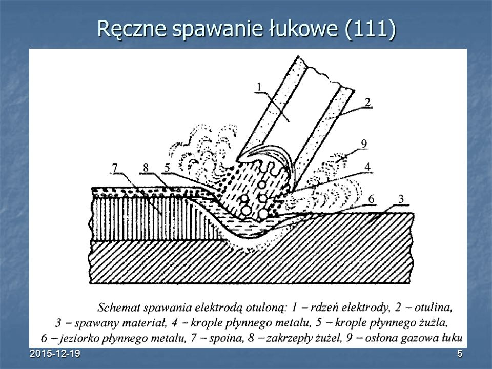 2015-12-196 Urządzenia do spawania elektrycznego łukowego Wymagania dotyczące spawalniczych źródeł prądu: posiadanie mocy odpowiedniej do wykonywanej pracy (określa się ją jako iloczyn: natężenia prądu w obwodzie spawalniczym, napięcia łuku i współczynnika efektywności nagrzewania materiału uwzględniającego straty ciepła przez promieniowanie i konwekcję wynoszącego 0,75 dla spawania ręcznego); posiadanie mocy odpowiedniej do wykonywanej pracy (określa się ją jako iloczyn: natężenia prądu w obwodzie spawalniczym, napięcia łuku i współczynnika efektywności nagrzewania materiału uwzględniającego straty ciepła przez promieniowanie i konwekcję wynoszącego 0,75 dla spawania ręcznego); możność regulowania wartości prądu spawania w zależności od średnicy i rodzaju stosowanej elektrody oraz od pozycji spawania; możność regulowania wartości prądu spawania w zależności od średnicy i rodzaju stosowanej elektrody oraz od pozycji spawania; wytwarzanie napięcia biegu jałowego umożliwiającego łatwe zajarzenie łuku (ze względów bezpieczeństwa nie powinno przekroczyć 100 V dla prądu stałego i 70 V dla prądu zmiennego); wytwarzanie napięcia biegu jałowego umożliwiającego łatwe zajarzenie łuku (ze względów bezpieczeństwa nie powinno przekroczyć 100 V dla prądu stałego i 70 V dla prądu zmiennego); natężenie prądu zwarcia I z mniejsze lub równe 1,5 I prądu spawania; natężenie prądu zwarcia I z mniejsze lub równe 1,5 I prądu spawania; elastyczna charakterystyka dynamiczna reagująca szybko na gaśnięcie łuku (czas przywrócenia napięcia od 0 do napięcia jarzenia się łuku około 20 V nie powinien przekroczyć 0,05 s).