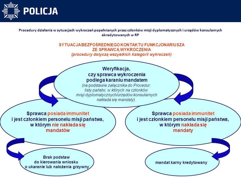 Procedury działania w sytuacjach wykroczeń popełnianych przez członków misji dyplomatycznych i urzędów konsularnych akredytowanych w RP Sprawca posiad