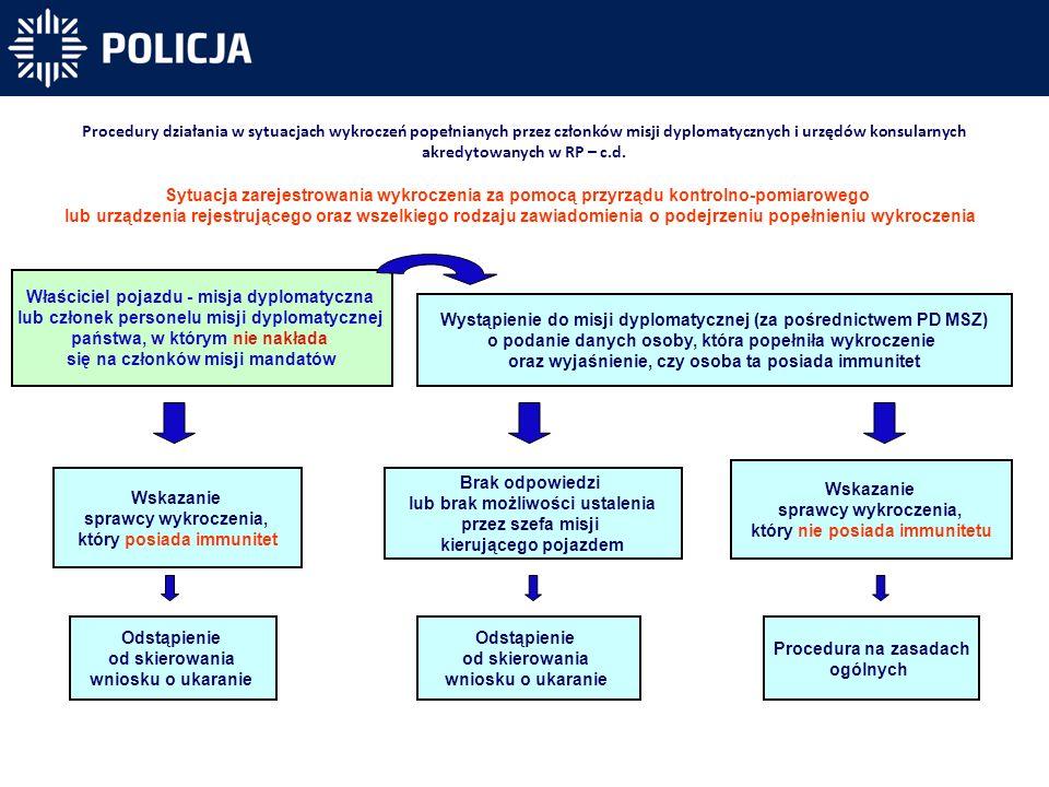 Procedury działania w sytuacjach wykroczeń popełnianych przez członków misji dyplomatycznych i urzędów konsularnych akredytowanych w RP – c.d. Właścic