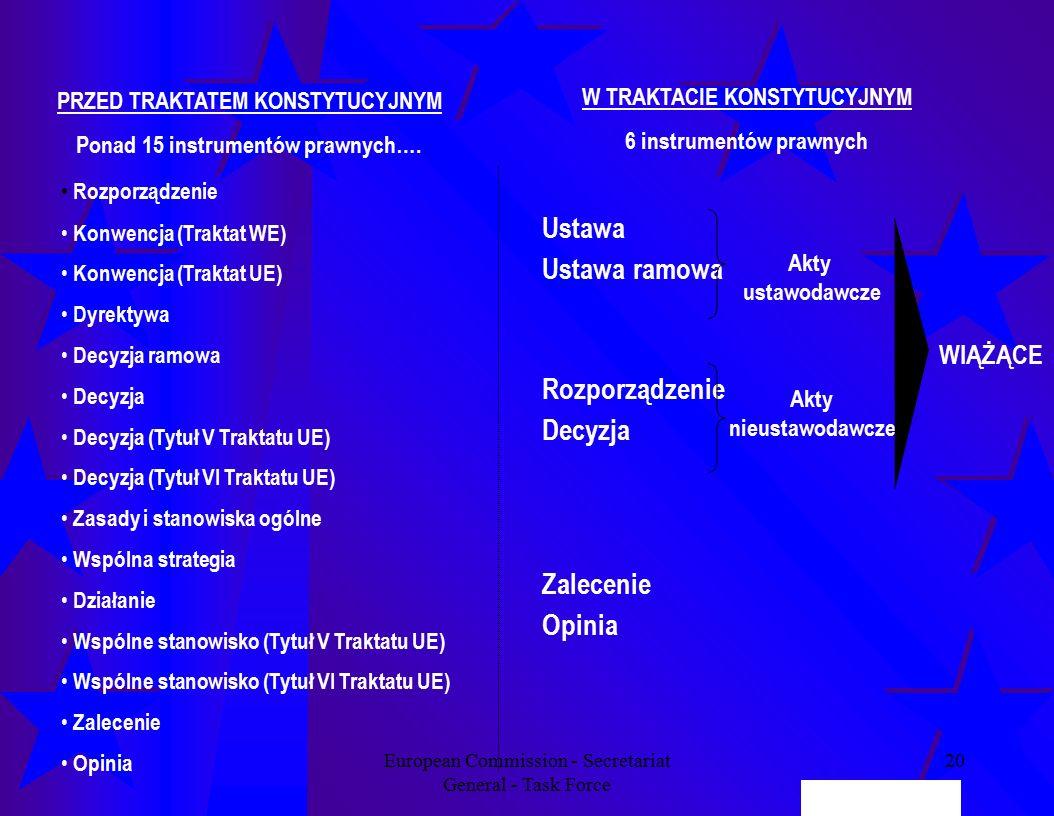 European Commission - Secretariat General - Task Force 20 PRZED TRAKTATEM KONSTYTUCYJNYM Ponad 15 instrumentów prawnych….