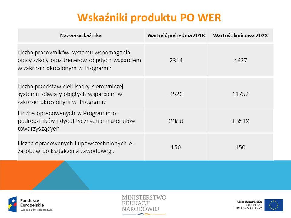 Liczba przedstawicieli kadry kierowniczej systemu oświaty objętych wsparciem w zakresie określonym w Programie 352611752 Wskaźniki produktu PO WER Liczba pracowników systemu wspomagania pracy szkoły oraz trenerów objętych wsparciem w zakresie określonym w Programie 23144627 Liczba opracowanych w Programie e- podręczników i dydaktycznych e-materiałów towarzyszących 338013519 Liczba opracowanych i upowszechnionych e- zasobów do kształcenia zawodowego 150 Nazwa wskaźnikaWartość pośrednia 2018Wartość końcowa 2023