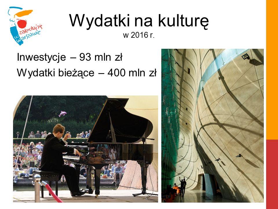 Wydatki na kulturę w 2016 r. Inwestycje – 93 mln zł Wydatki bieżące – 400 mln zł