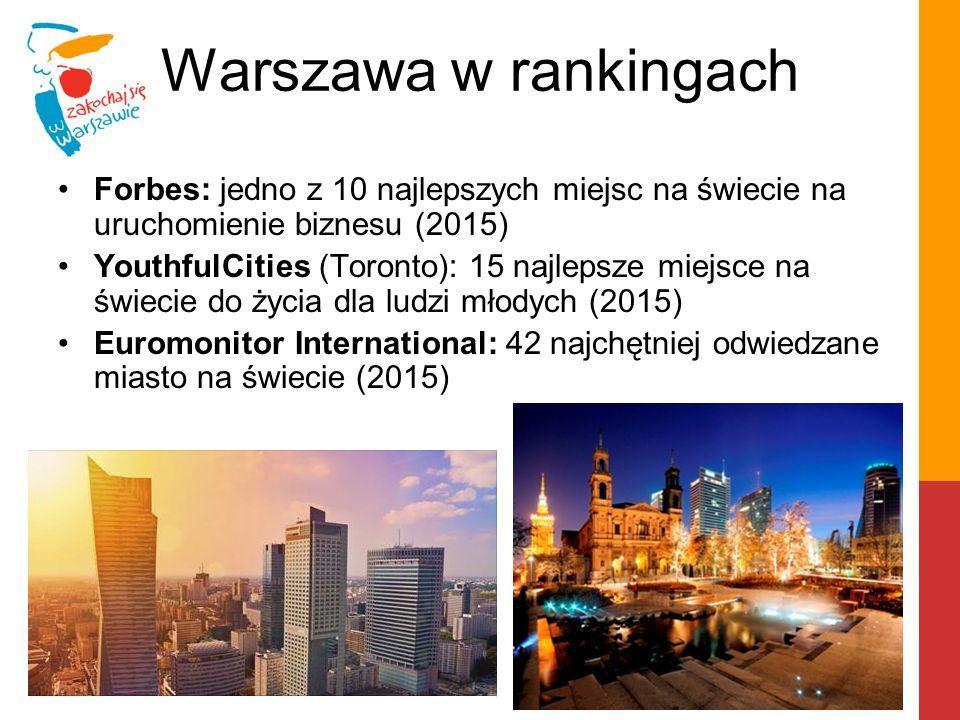 Warszawa w rankingach Forbes: jedno z 10 najlepszych miejsc na świecie na uruchomienie biznesu (2015) YouthfulCities (Toronto): 15 najlepsze miejsce na świecie do życia dla ludzi młodych (2015) Euromonitor International: 42 najchętniej odwiedzane miasto na świecie (2015)