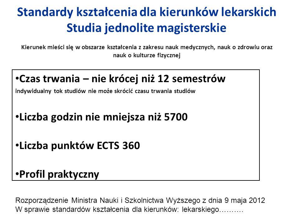 G st.G prop.G przek.ECTS st.ECTS prop. ECTS przek.